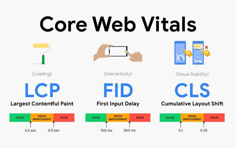 Qual a importância do Core Web Vitals?